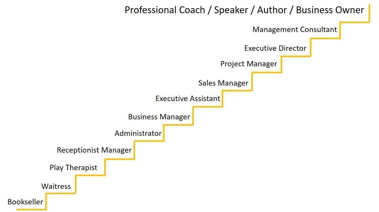 Caroline Cameron Executive Coach Melbourne