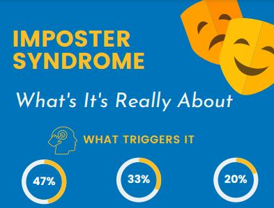 Imposter Syndrome Survey Results Snapshot